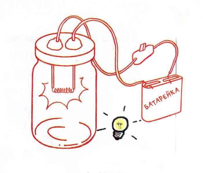 Как смастерить лампочку из банки из-под меда?